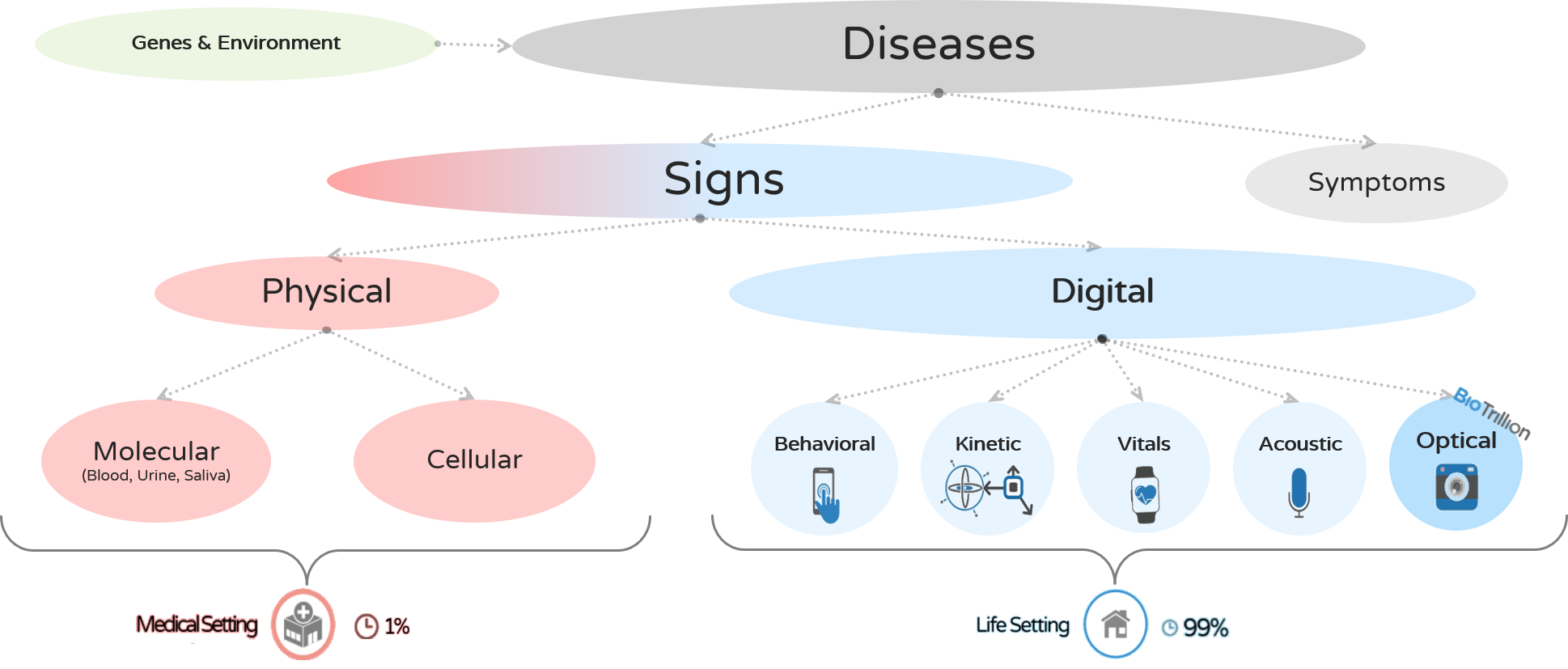 Disease signaling behavior